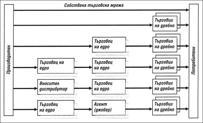 Видове дистрибуционни канали